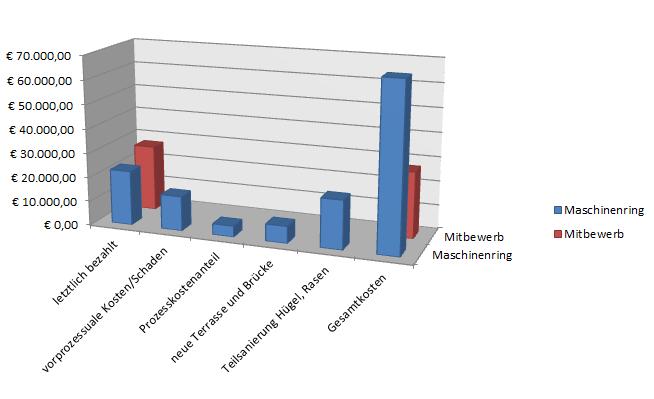 Gesamtkosten der Maschinenringbeauftragung